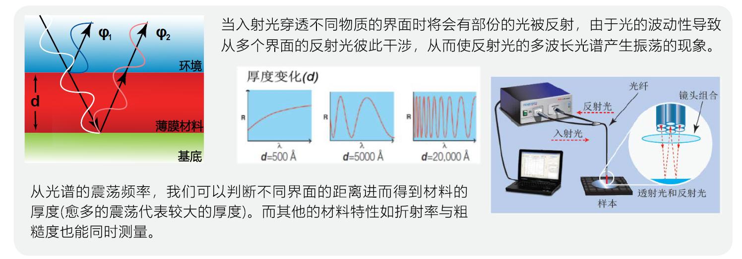 膜厚测量仪|光学轮廓仪|Filmetrics|粗糙度测量